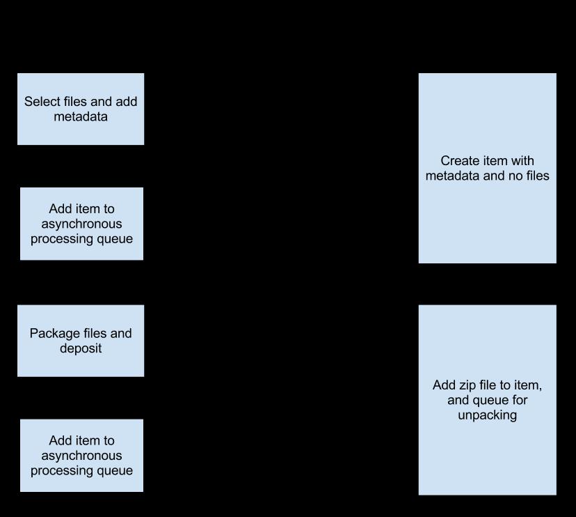 DataStageSWORDv2DataBankDiagram